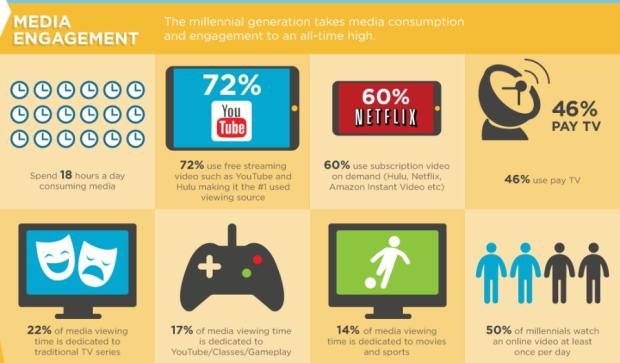 Millenial Media Infograph