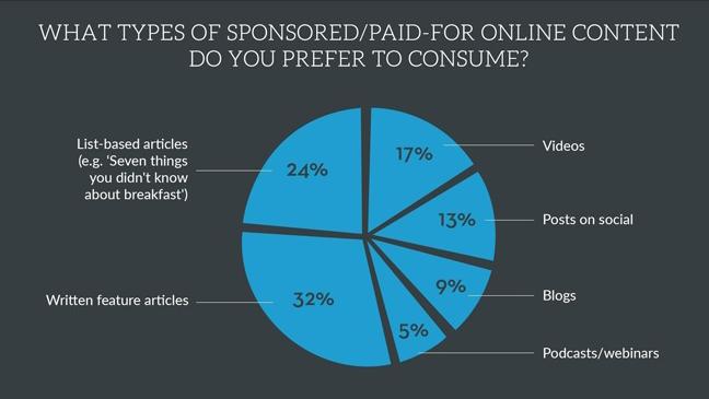 Millennial Content Infograph