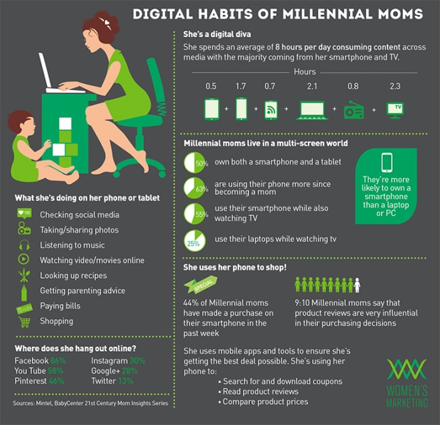 Millennial Mom Habits Infograph