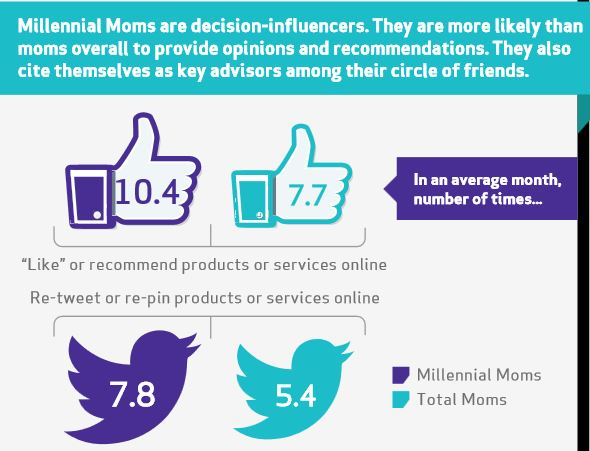 Millennial Mom Influencers Infograph